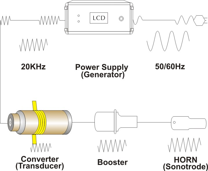 20141211161605_68696 buy ultrasonic boosters & converters are available for all sonitek  at crackthecode.co